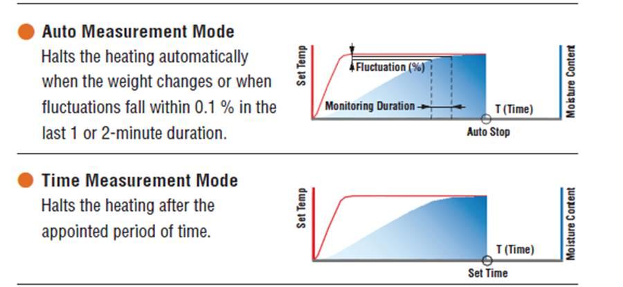 FD-660, FD660, เครื่องวิเคราห์ความชื้น, เครื่องวัดความชื้น, เครื่องชั่งหาความชื้น, เครื่องชั่ง moisture balance, Moisture Balance, Infrared moisture balance, Kett
