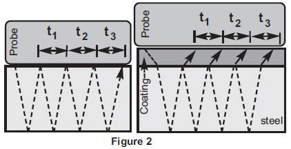 PosiTector UTG M (Multi-echo)