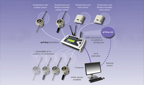 Wireless Thermometers, Temperature meters