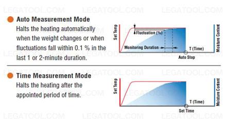 Kett FD-660 เครื่องวิเคราะห์ความชื้น (Infrared Moisture Determination Balance)