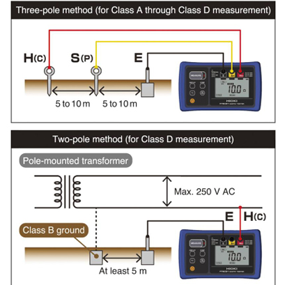 Using a grounding resistance meter: Two- and three-pole methods