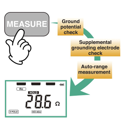 Digital grounding resistance meter featuring easy operation