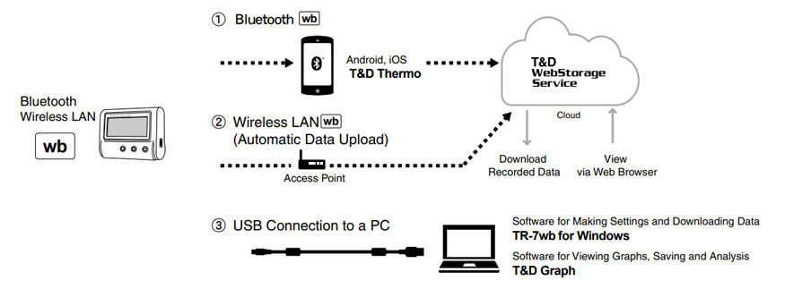 Automatic Data Upload via Wireless LAN