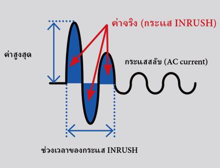 INRUSH