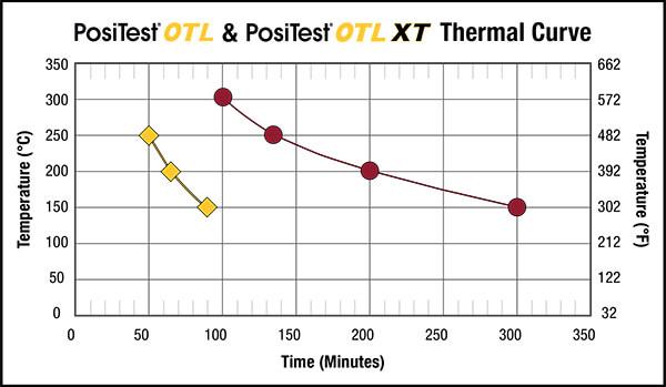 PosiTest OTL & PosiTest OTL XT Thermal Curve