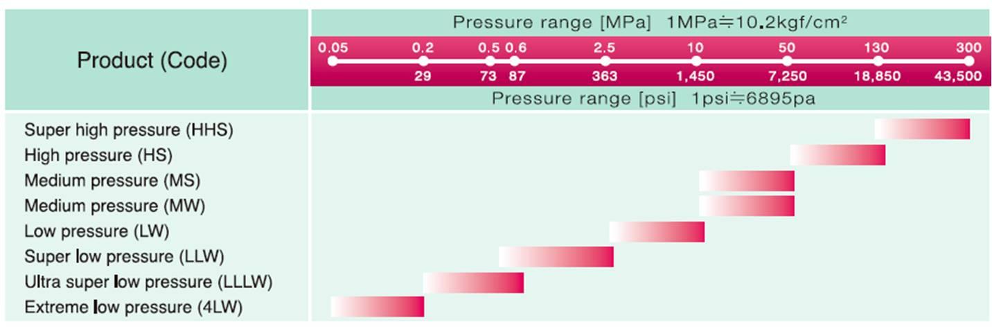 FujiFilm PRESCALE-HHS Prescale Film - Super high Pressure