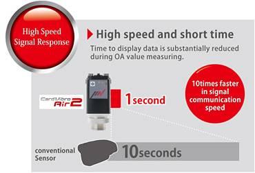 High Speed Response