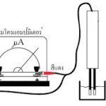 การนำไฟฟ้าในน้ำ (Conductivity) คืออะไรและมีความสำคัญอย่างไร?