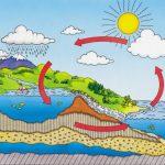 ความชื้นสัมพัทธ์ในอากาศ | Humidity Measurement