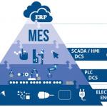 พีระมิดอัตโนมัติในอุตสาหกรรม (Industrial Automation Pyramid)